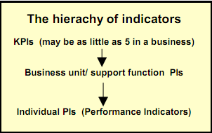 the-heirachy-of-indicators